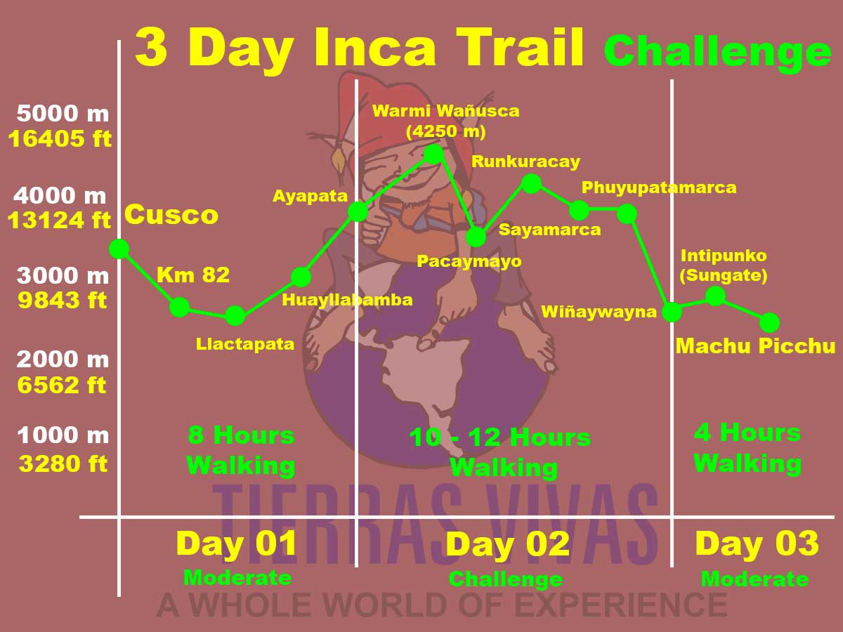 How difficult is the 3 day Inca Trail?