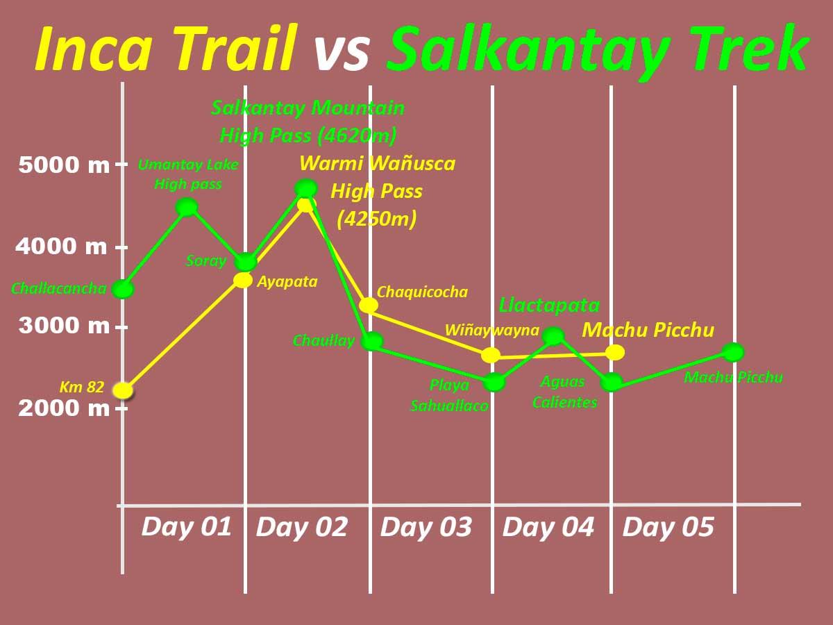 Inca Trail vs Salkantay Trek Altitude