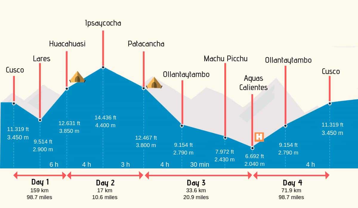 Lares-Trek-Altitude