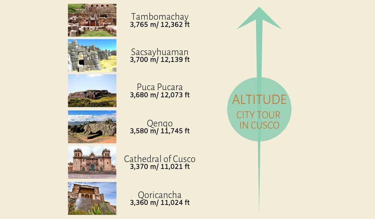 Tambomachay-Altitude