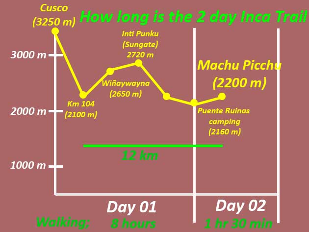 How long is the 2 day Inca Trail?