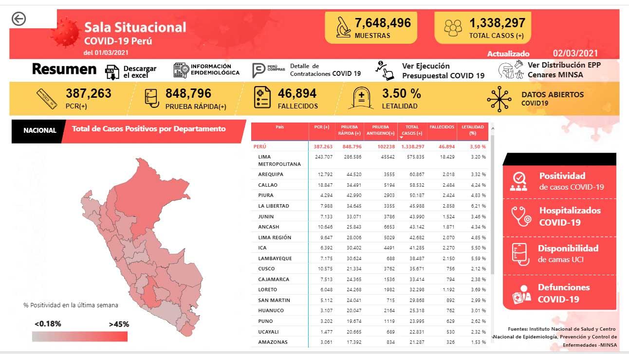 Peru Covid reports