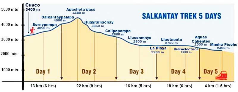 Salkantay Trek altitude and distance
