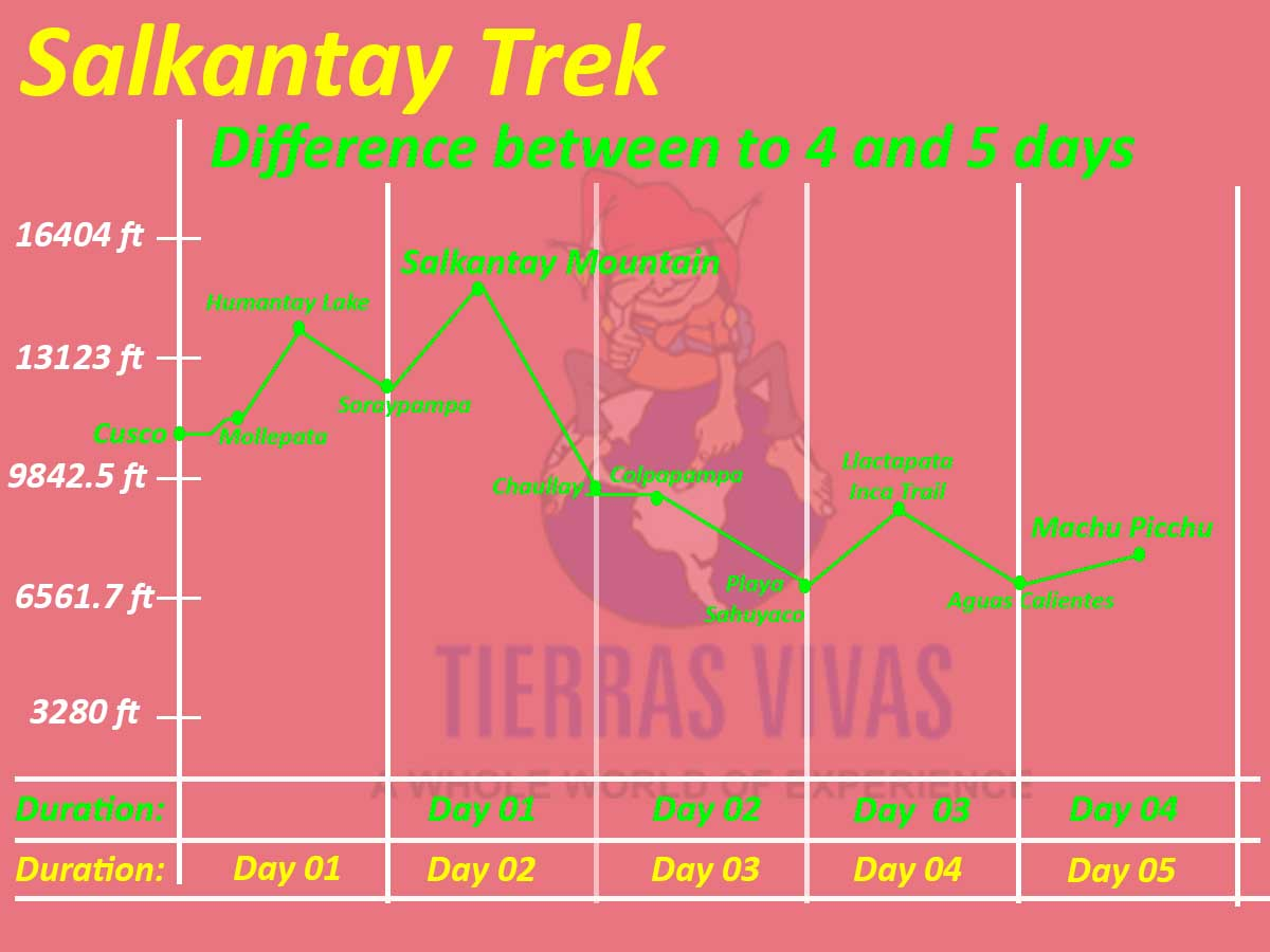 What is difference between to Salkantay 5 and 4 days?